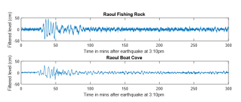 Raoul pressure gauges showing tsunami arrival time (in minutes after 3.10pm) and height (cm).