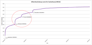 Aftershock decay curve for the Canterbury Earthquake sequence