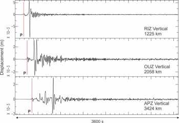 Seismic waves from Fiji arriving at Raoul Island (RIZ), Omahuta in Northland (OUZ) and The Paps on Stewart Island (APZ).  Our automatic system works so fast it can sometimes interpret these as three smaller nearby quakes instead of one large distant quake.