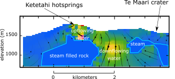 :  Cross section of the area between Ketetahi hot springs and Te Maari Crater.  The separation of Te Maari and Ketetahi is shown by a wide area of downflowing water.  Water flows upwards under Ketetahi producing the hot springs.