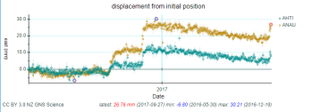 Time series of GPS instruments from Ahititi and Anaura Bay