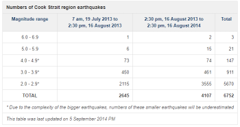 Cook Strait Region Earthquakes