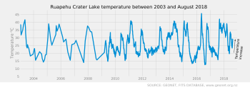 Time series plot of Mt Ruapehu Crater Lake temperatures between 2003 and August 2018