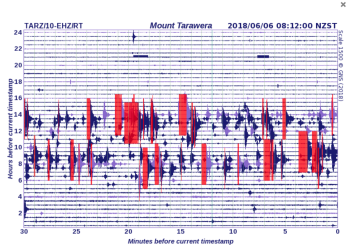 Seismic record showing the two phases of swarm activity near Kawearu