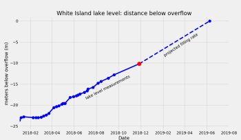 Plots showing the crater lake filling rates. The red dot is the current water level.