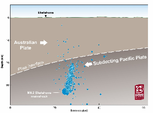 Cross-section through the earth below the Wairarapa. The mainshock and most of the aftershocks were occurring in the crust of the Pacific plate, which is diving below the Australian plate. Aftershocks between 20-22 January are plotted.