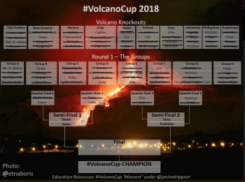 # VolcanoCup Draw for the Semi Final