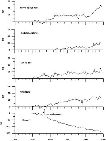 Figure 1: Time series plots showing height changes (mm) at selected sites.