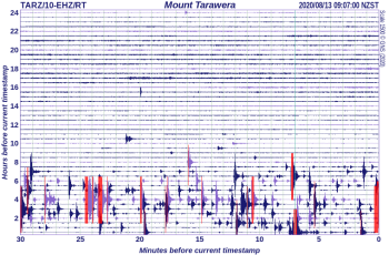 Mount Tarawera seismic drum