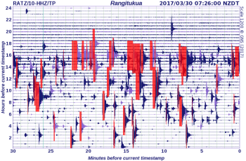 Seismic record for last day showing the decline in activity over night