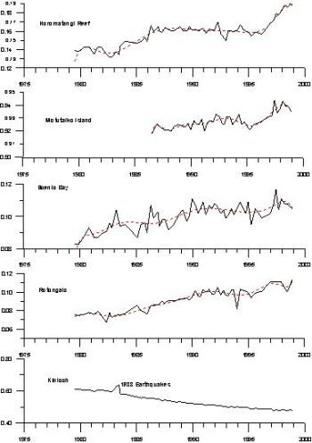 Figure 1: Time series plots showing height changes (m) at selected sites.